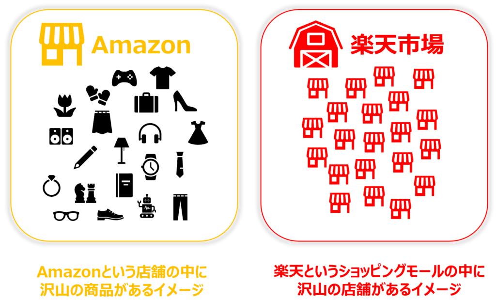 Amazonと楽天市場の違い